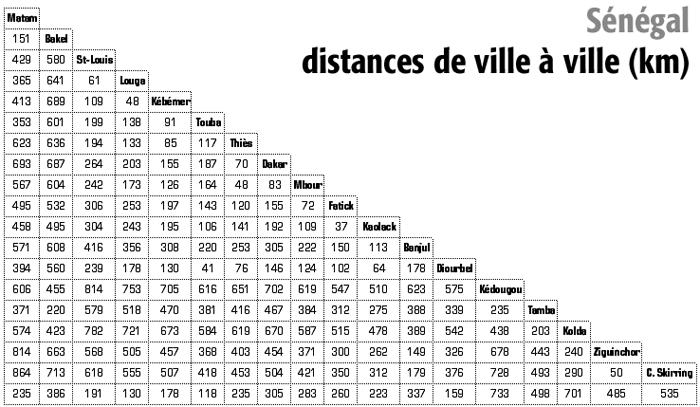 Distances de ville à ville